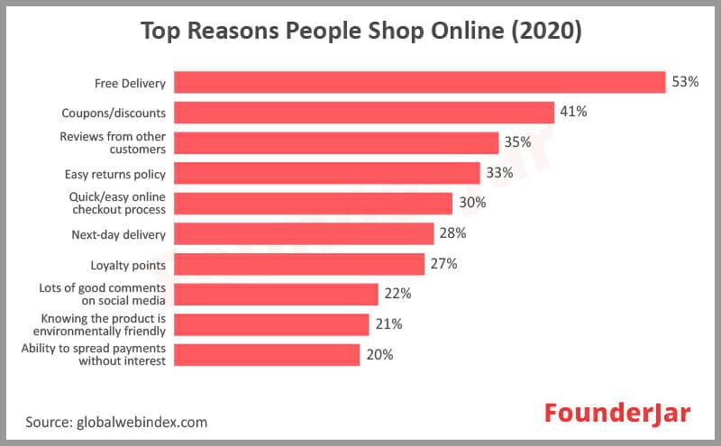 Top reasons people shop online 2020