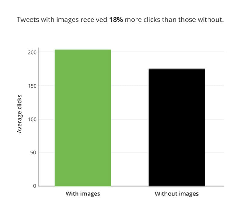 Tweets with images receive up to 150% more retweets than those without images in general
