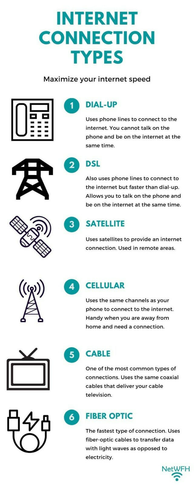 Types of Internet Connections Infographic