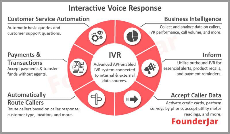 Interactive Voice Response feature