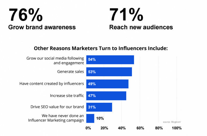A versatile influencer marketing platform will greatly expand reach and brand status
