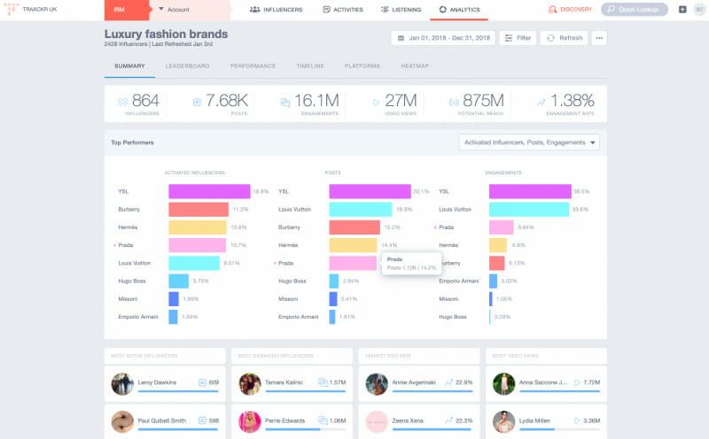 An influencer marketing platform can facilitate a brand's growth