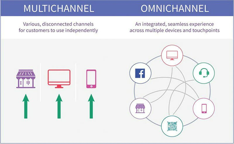 Differences Between Multichannel and Omnichannel Marketing