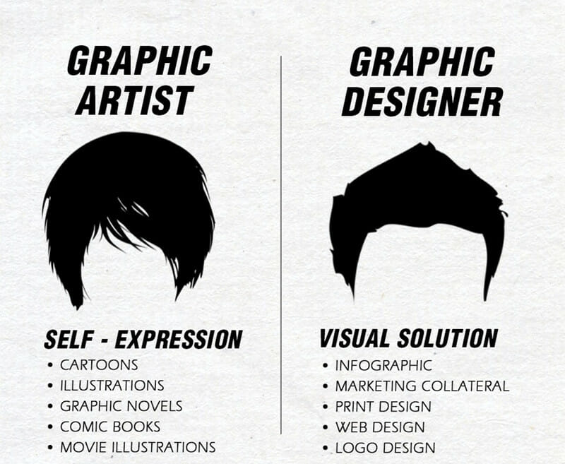Graphic design art and illustration are not the same as graphic design