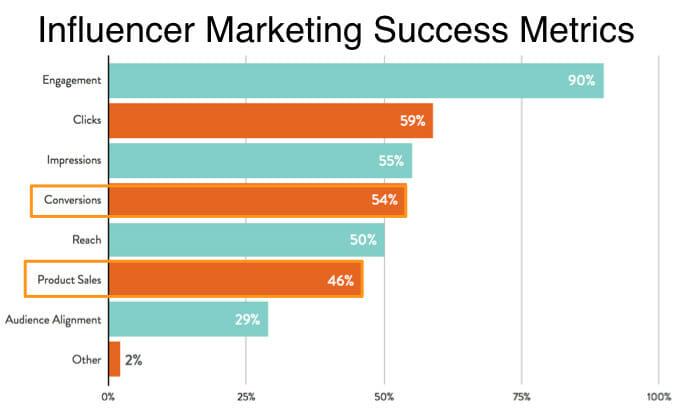 Influencer Marketing Success Metrics