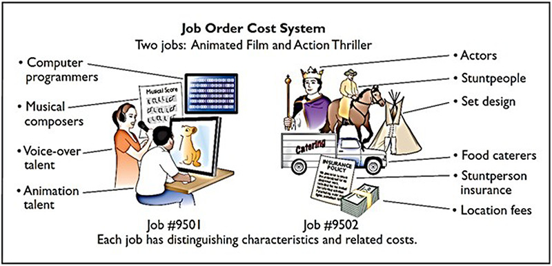 Job Order Cost System Infographic
