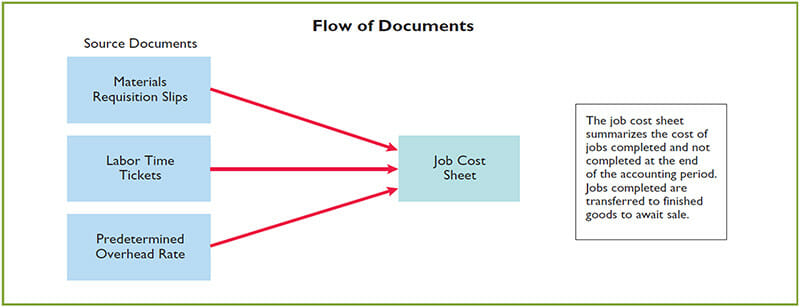 Keeping Record of Job Cost Sheets