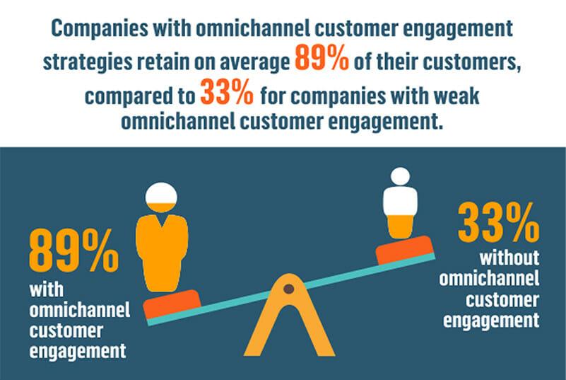 Omnichannel Customer Engeagement Strategies