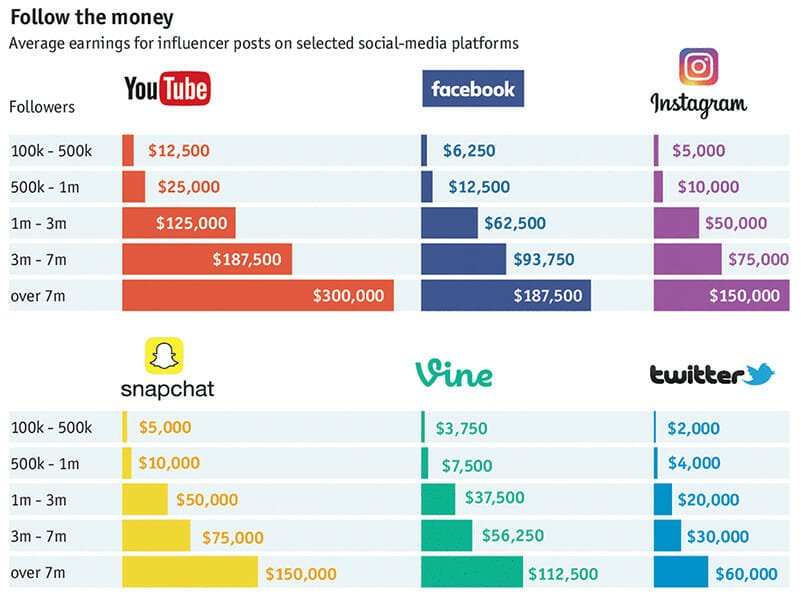 Pricing model and influencer earnings
