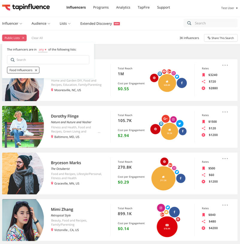 TapInfluence discover Influencer's performance history
