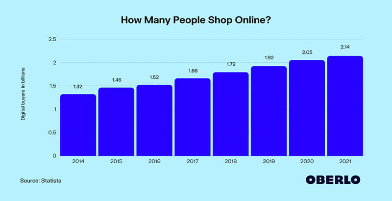 How many people shop online