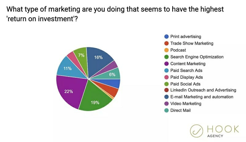 What type of marketing are you doing that seems to have the highest ROI