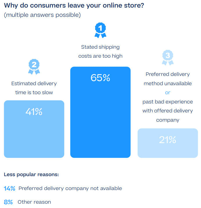 Why do Consumers Leave Your Online Store