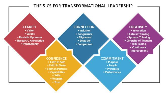 5 CS for Transformational Leadership
