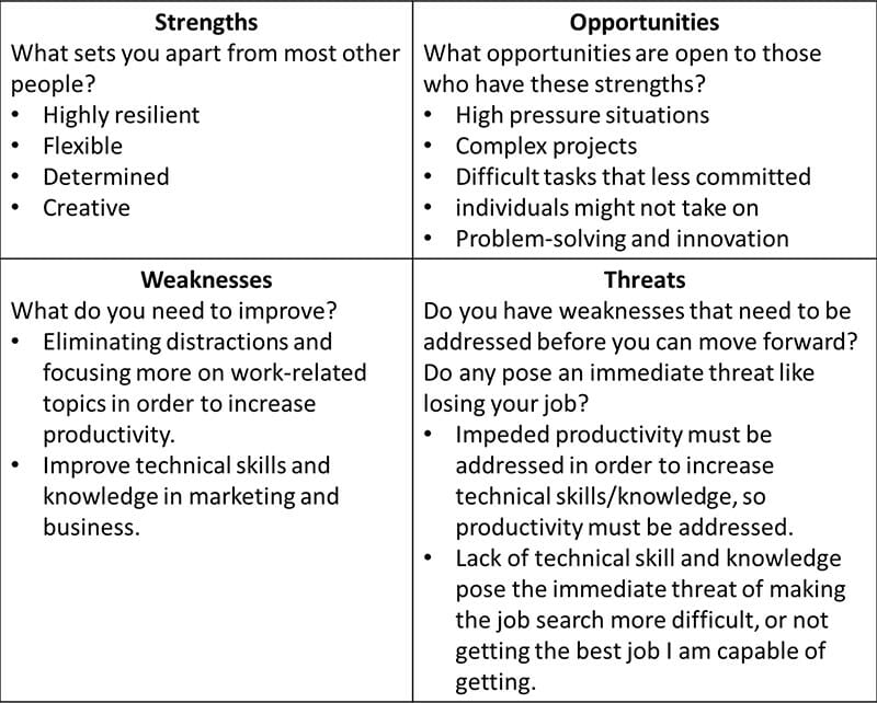 Analyze Strengths and Weaknesses