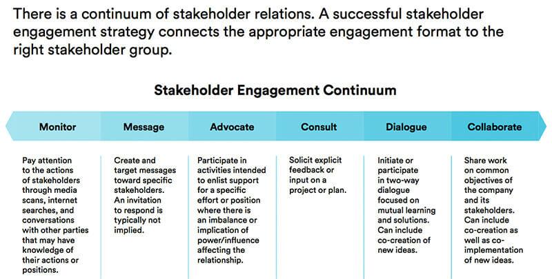 Corporate and leadership dependency
