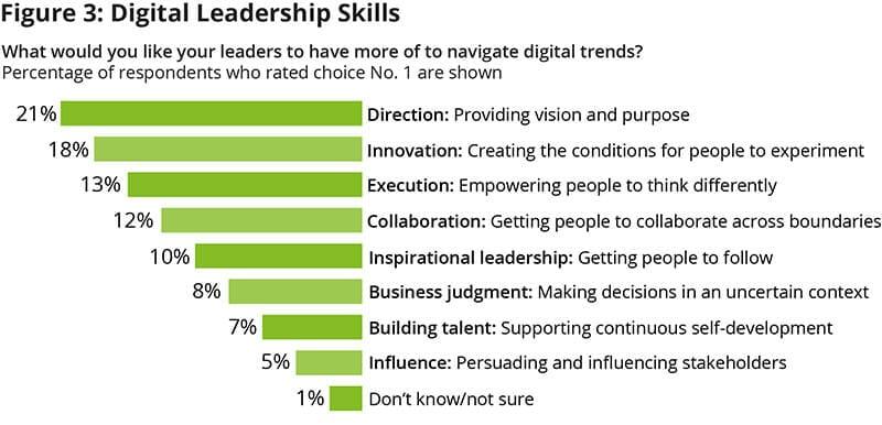 Digital leadership Skills