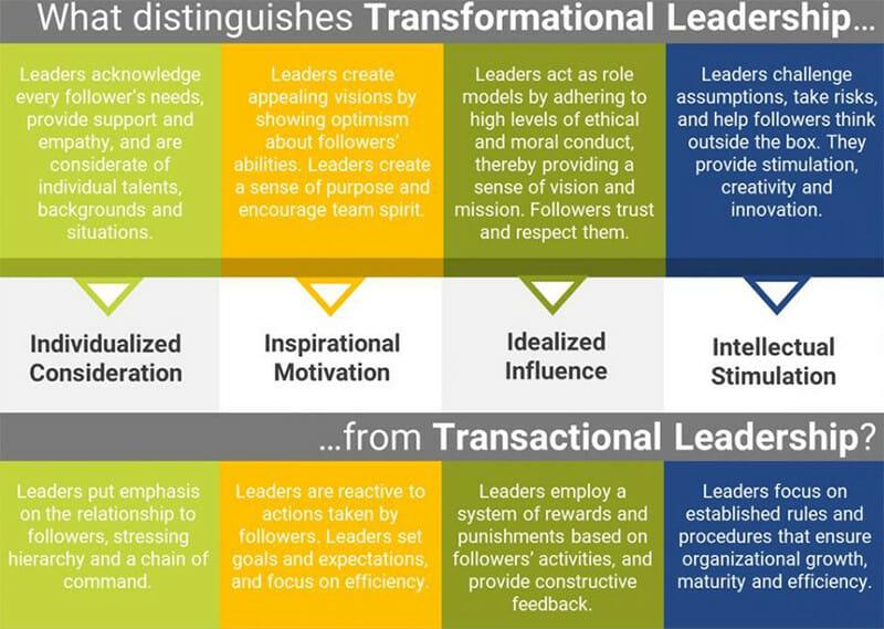 Distinguishes Transformational Leadership