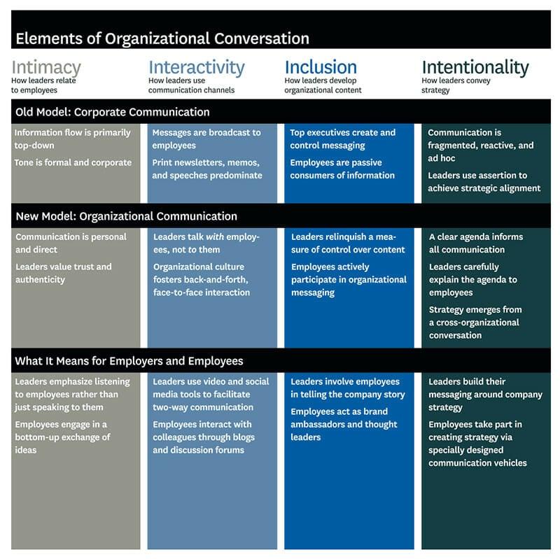 Elements of Organizational Conversation