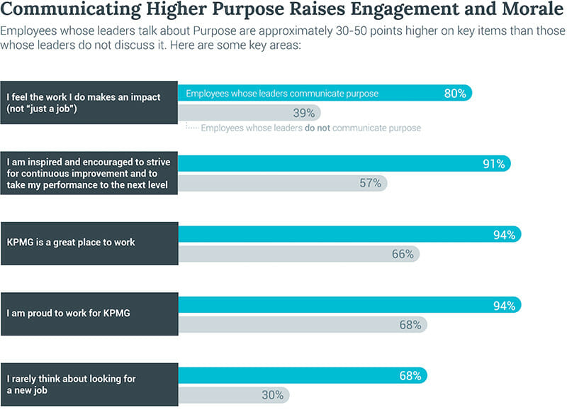 Higher success rates for their organization