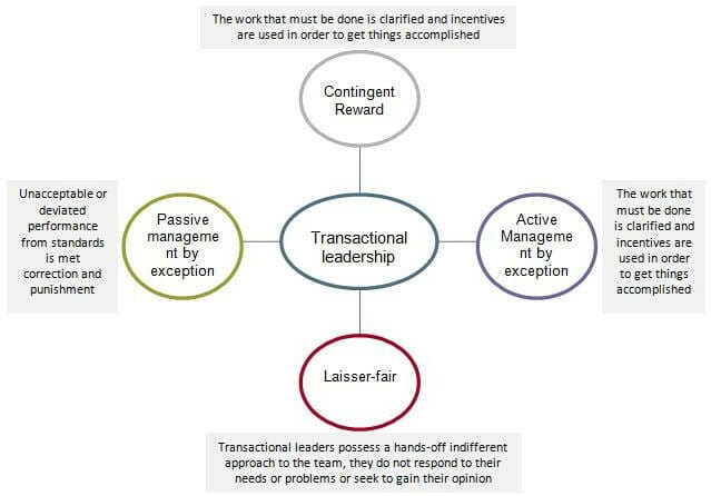How to apply transactional leadership