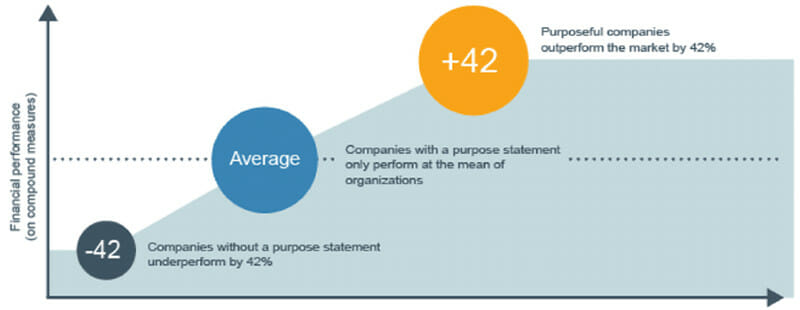 Impact of Purpose on Financial Performance