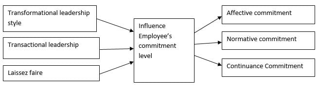 Impact on Employee's commitment level in the organization