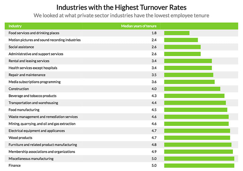 Industries with Highest Turnover Rates