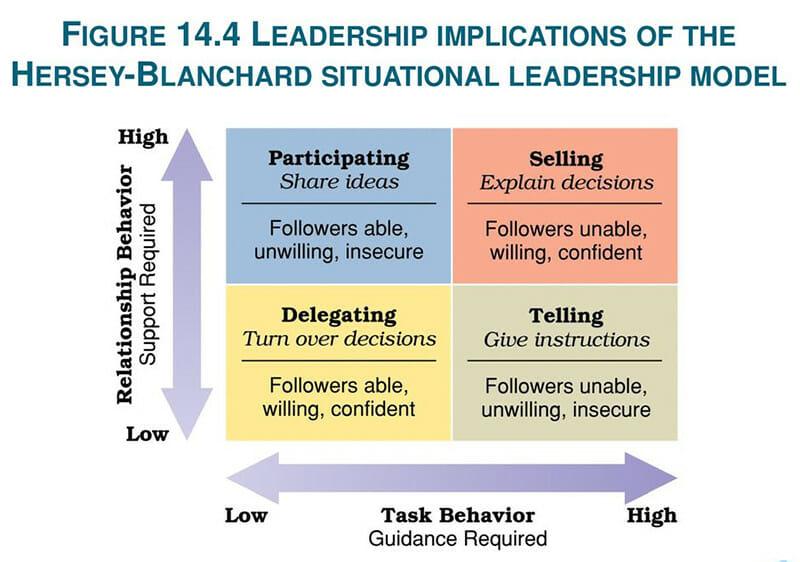 Leadership Implication Model