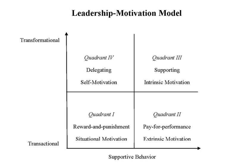Leadership Motivation Model