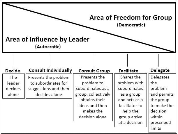 Leadership and the decision making process