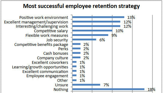 Most Successfull Employee Retantion Strategy