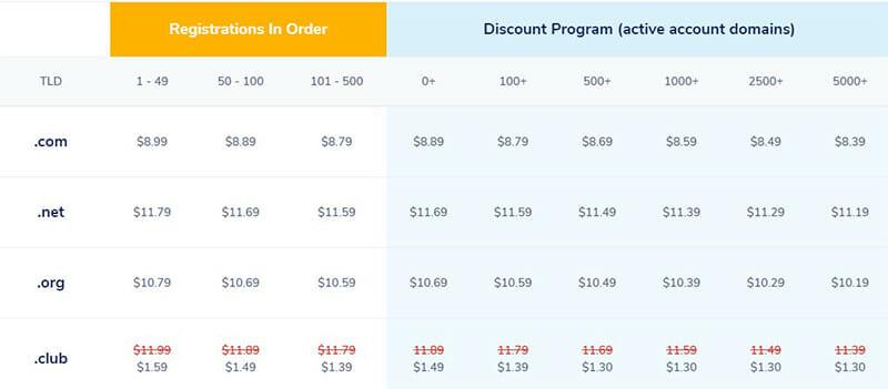 NameSilo Domain Pricing Plan