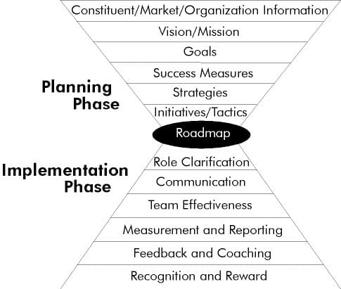 Robust framework for strategic decisions