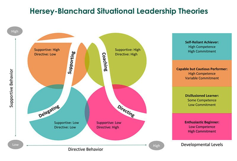 Situational Leadership Style