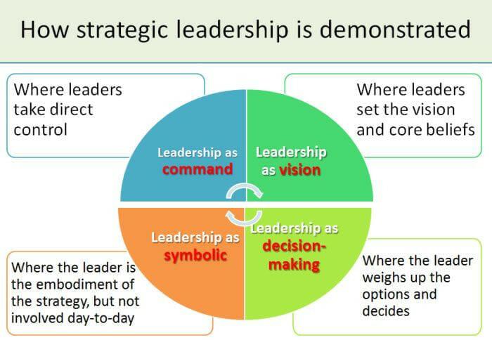 Strategic Leadership Style
