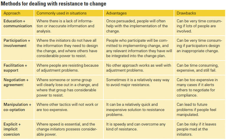 Strategic leadership style could result in a slow reaction to sudden changes