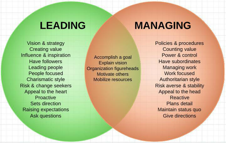 The Difference Between Leading & Managing