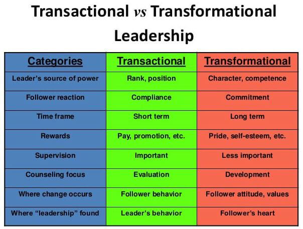 Transactional Vs Transformational Leadership