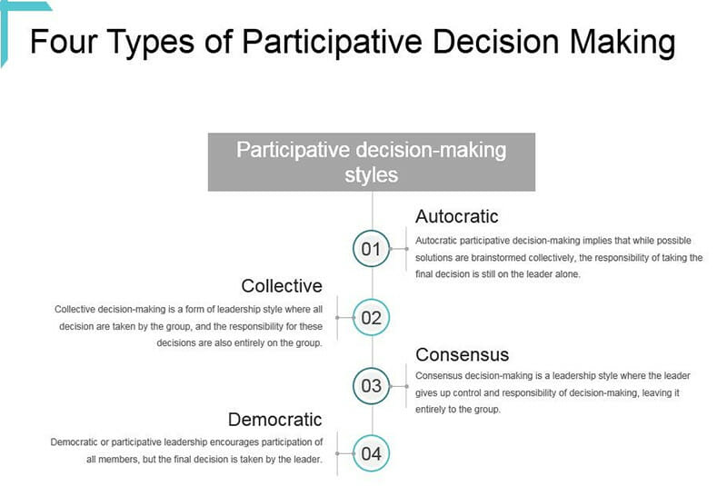 Types of Perticipative Decision Making